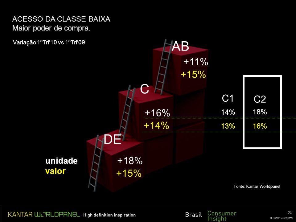 AB C DE +11% +15% C1 C2 +16% +14% +18% +15% unidade valor