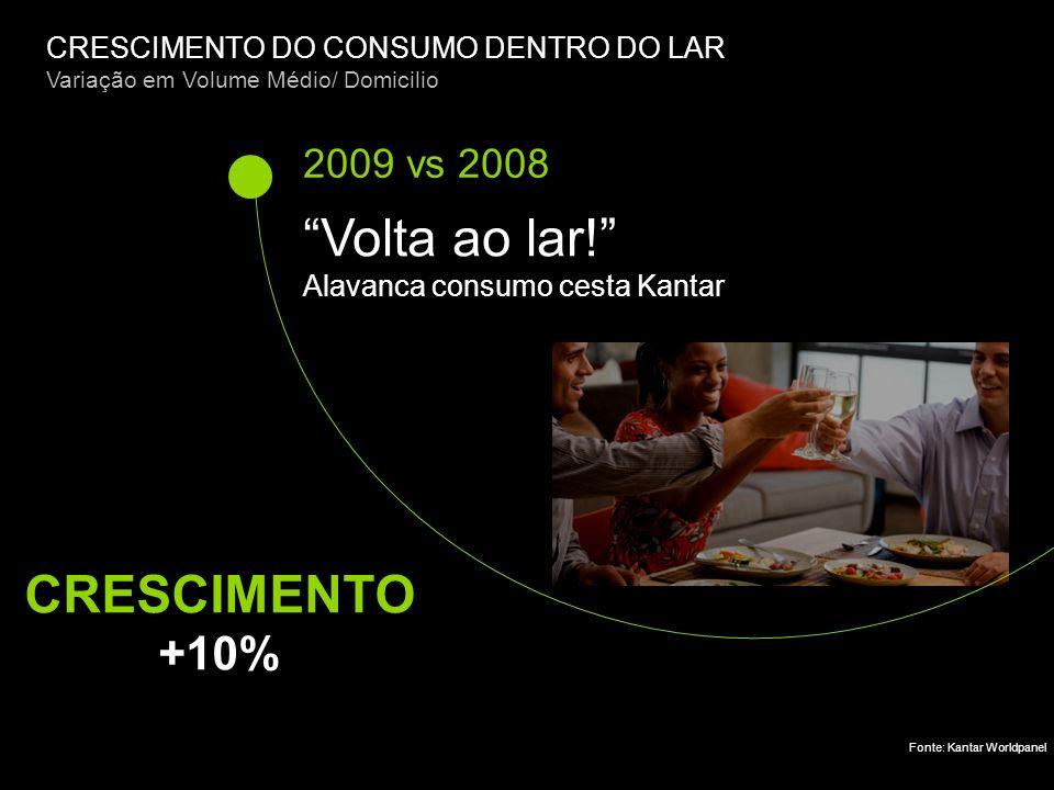 Volta ao lar! CRESCIMENTO +10% 2009 vs 2008