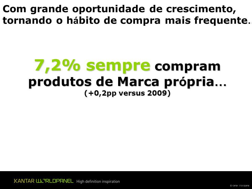 7,2% sempre compram produtos de Marca própria… (+0,2pp versus 2009)