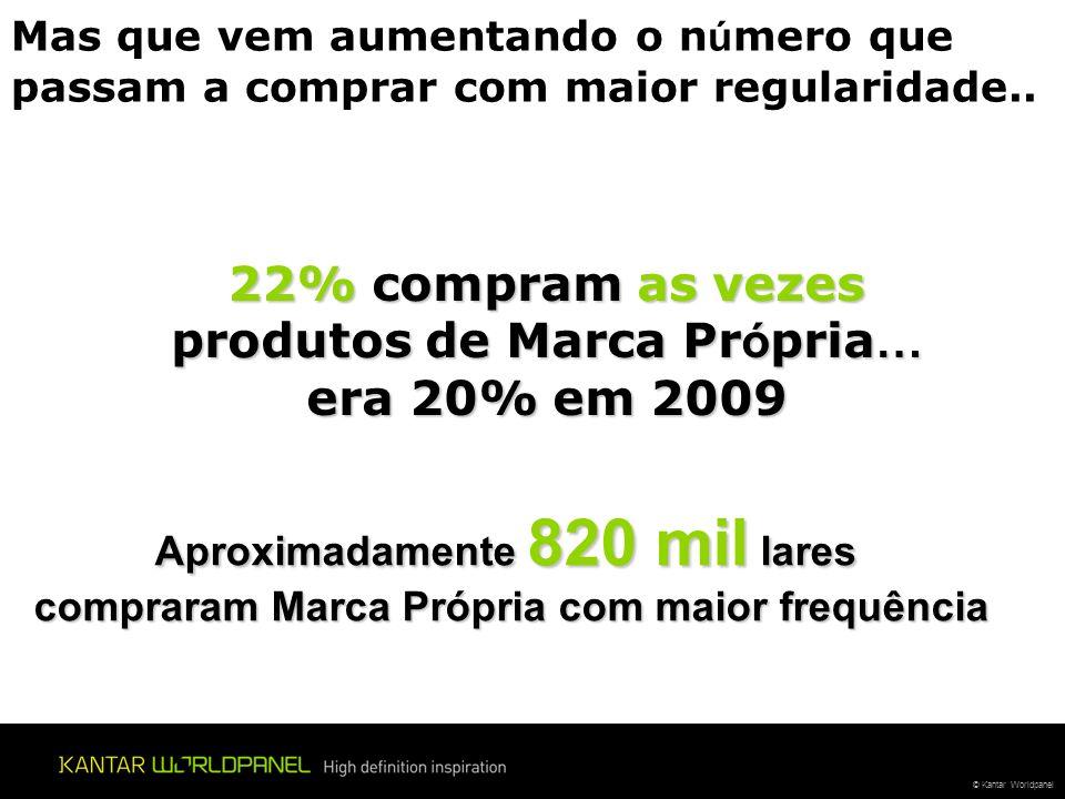 22% compram as vezes produtos de Marca Própria… era 20% em 2009