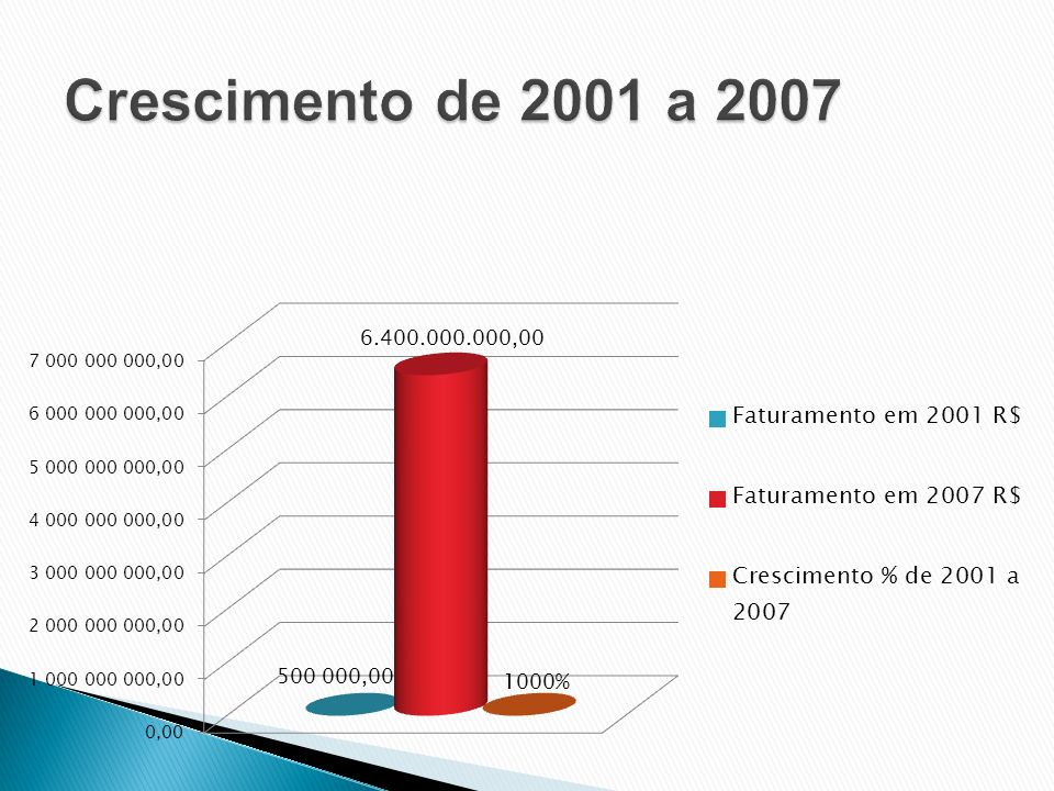 Crescimento de 2001 a 2007