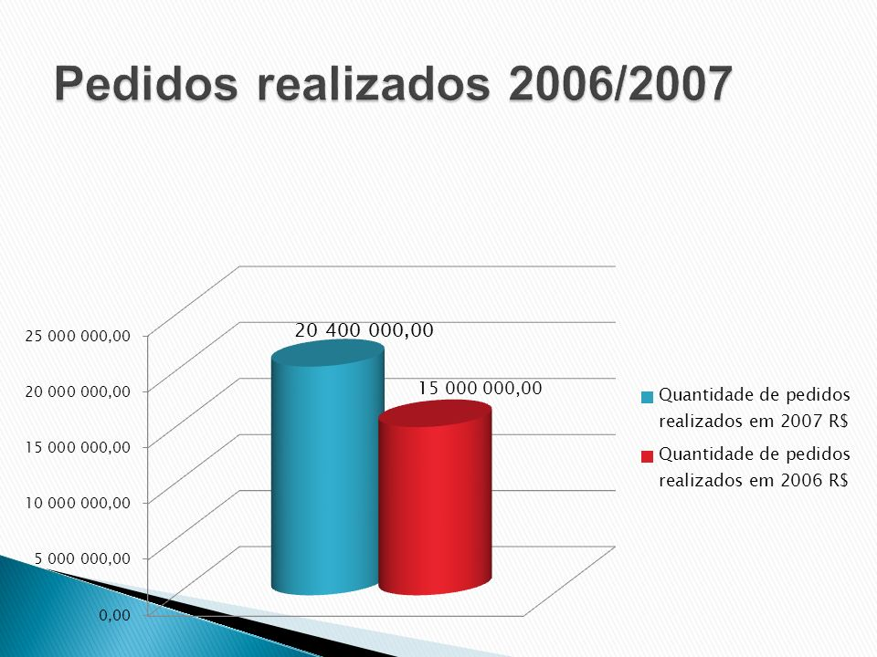 Pedidos realizados 2006/2007