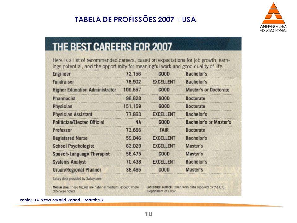TABELA DE PROFISSÕES 2007 - USA