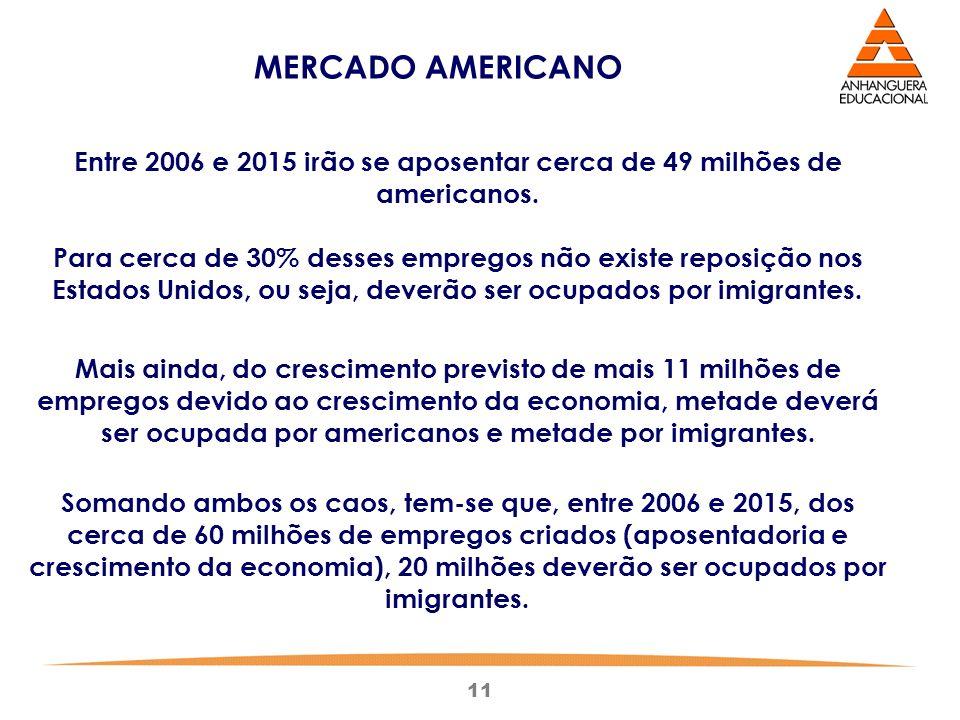 Entre 2006 e 2015 irão se aposentar cerca de 49 milhões de americanos.