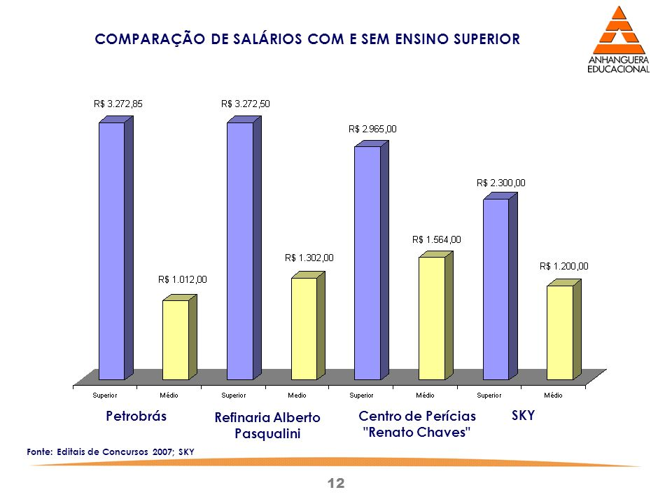 COMPARAÇÃO DE SALÁRIOS COM E SEM ENSINO SUPERIOR