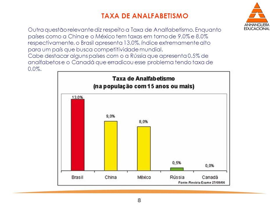 TAXA DE ANALFABETISMO Outra questão relevante diz respeito a Taxa de Analfabetismo. Enquanto países como a China e o México tem taxas em torno de 9,0% e 8,0% respectivamente, o Brasil apresenta 13,0%, índice extremamente alto para um país que busca competitividade mundial.
