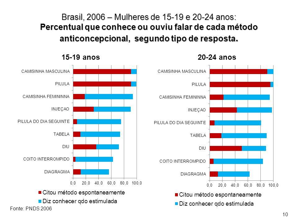 Brasil, 2006 – Mulheres de 15-19 e 20-24 anos: Percentual que conhece ou ouviu falar de cada método anticoncepcional, segundo tipo de resposta.