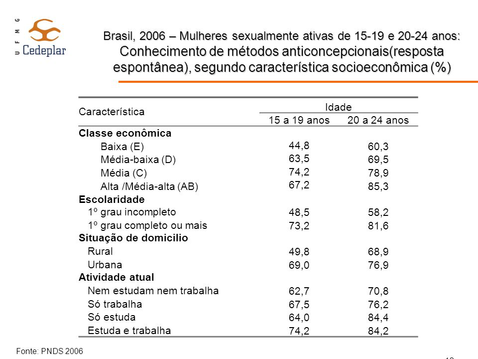 Brasil, 2006 – Mulheres sexualmente ativas de 15-19 e 20-24 anos: Conhecimento de métodos anticoncepcionais(resposta espontânea), segundo característica socioeconômica (%)