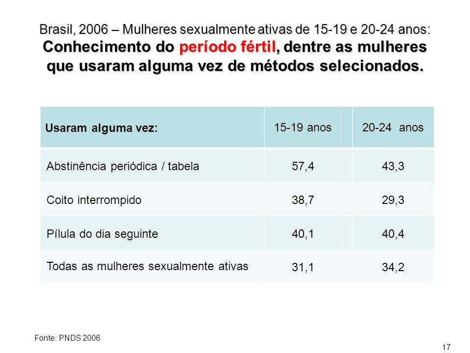 Brasil, 2006 – Mulheres sexualmente ativas de 15-19 e 20-24 anos: Conhecimento do período fértil, dentre as mulheres que usaram alguma vez de métodos selecionados.