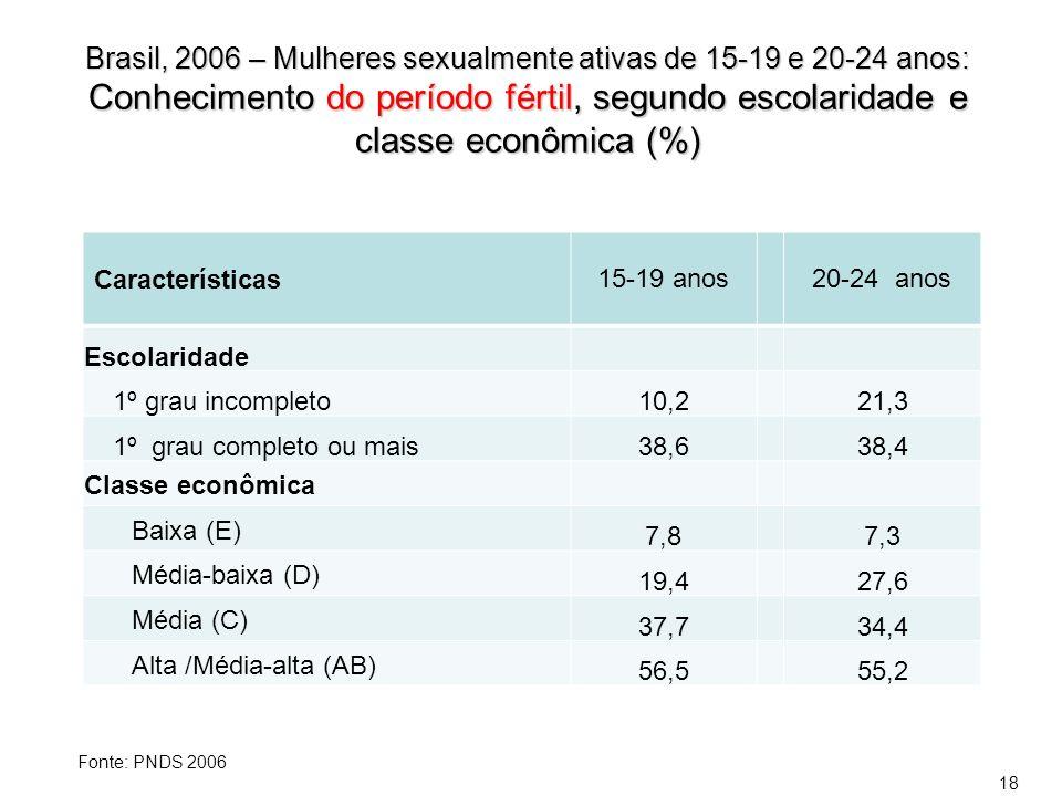 Brasil, 2006 – Mulheres sexualmente ativas de 15-19 e 20-24 anos: Conhecimento do período fértil, segundo escolaridade e classe econômica (%)