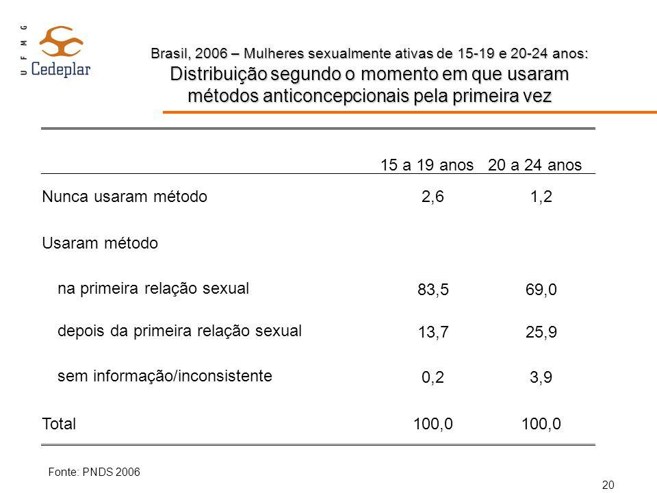 na primeira relação sexual 83,5 69,0 depois da primeira relação sexual