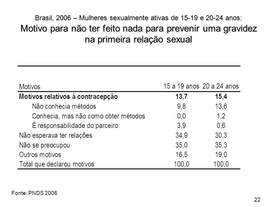 Brasil, 2006 – Mulheres sexualmente ativas de 15-19 e 20-24 anos: Motivo para não ter feito nada para prevenir uma gravidez na primeira relação sexual