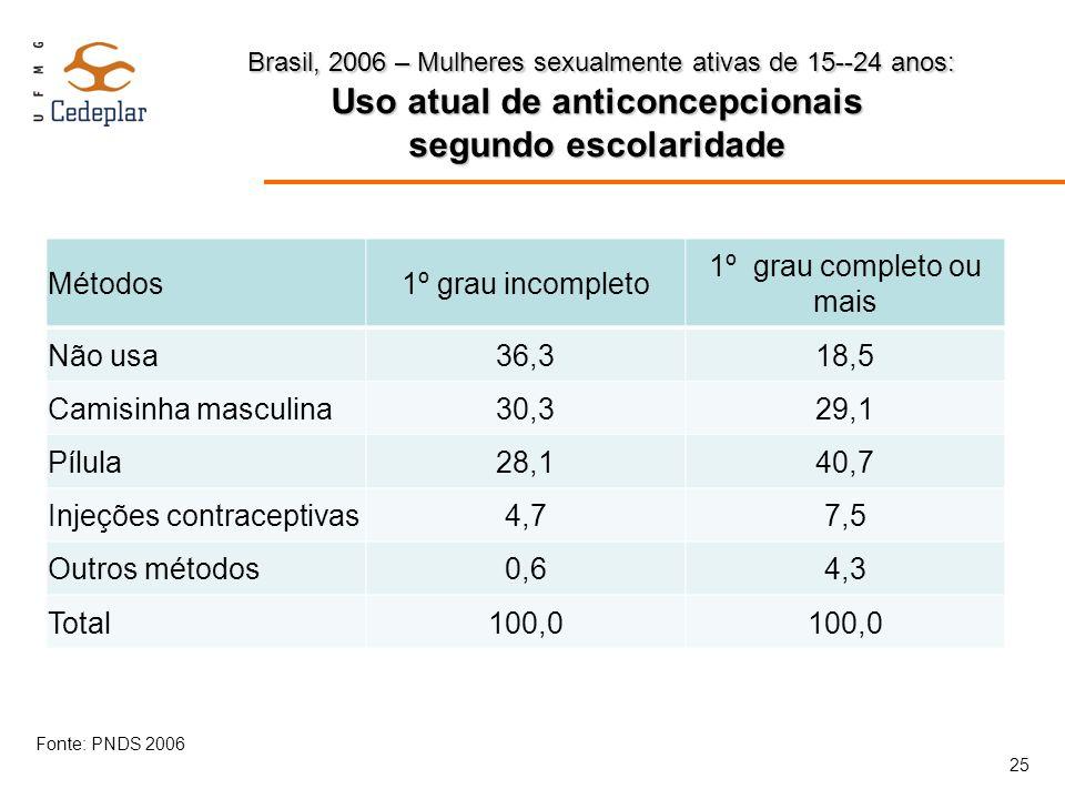 Injeções contraceptivas 4,7 7,5 Outros métodos 0,6 4,3 Total 100,0