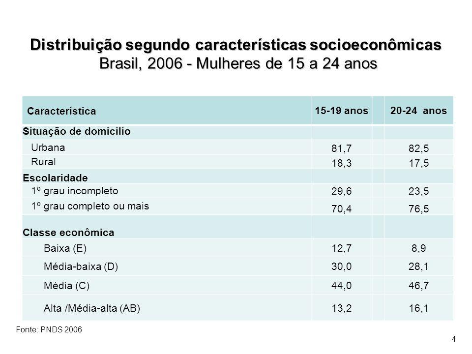 Distribuição segundo características socioeconômicas Brasil, 2006 - Mulheres de 15 a 24 anos