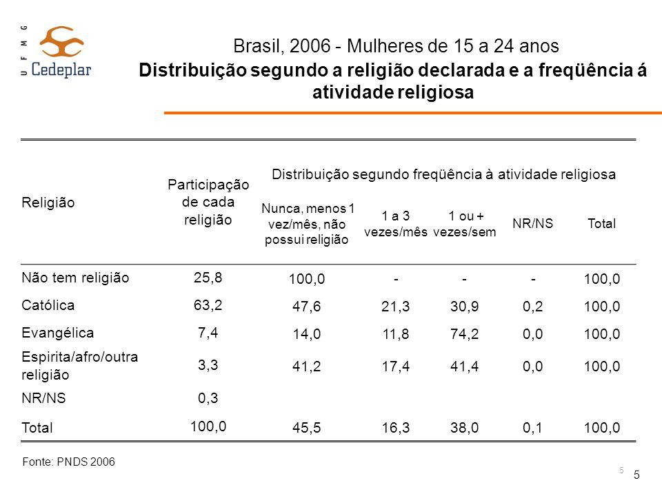 Brasil, 2006 - Mulheres de 15 a 24 anos Distribuição segundo a religião declarada e a freqüência á atividade religiosa