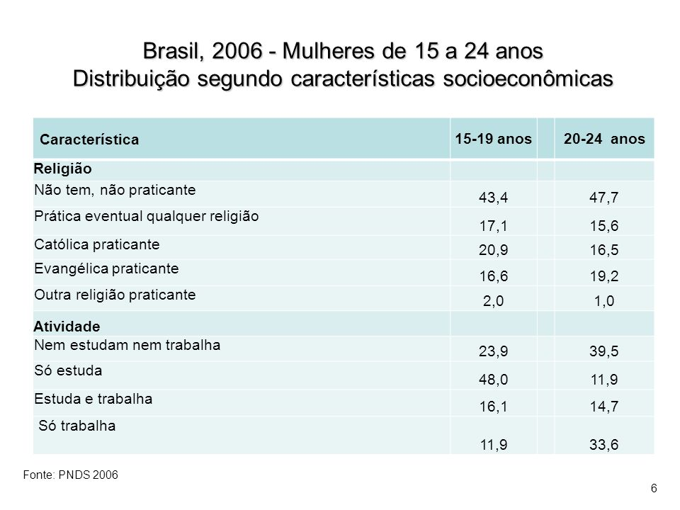 Brasil, 2006 - Mulheres de 15 a 24 anos Distribuição segundo características socioeconômicas