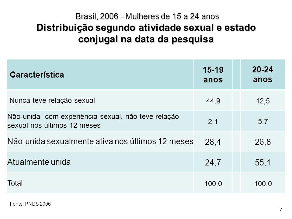 Brasil, 2006 - Mulheres de 15 a 24 anos Distribuição segundo atividade sexual e estado conjugal na data da pesquisa