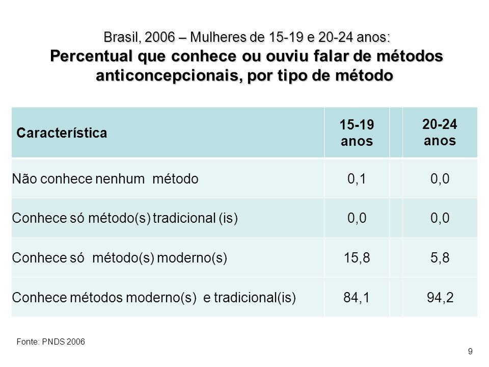 Brasil, 2006 – Mulheres de 15-19 e 20-24 anos: Percentual que conhece ou ouviu falar de métodos anticoncepcionais, por tipo de método