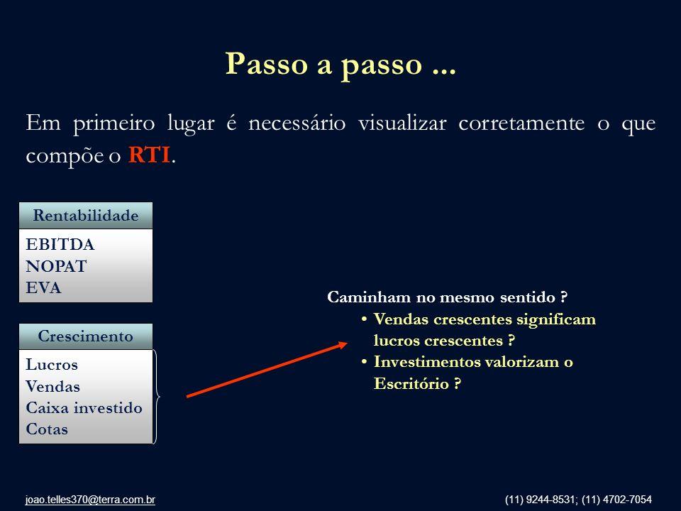 Passo a passo ... Em primeiro lugar é necessário visualizar corretamente o que compõe o RTI. Rentabilidade.