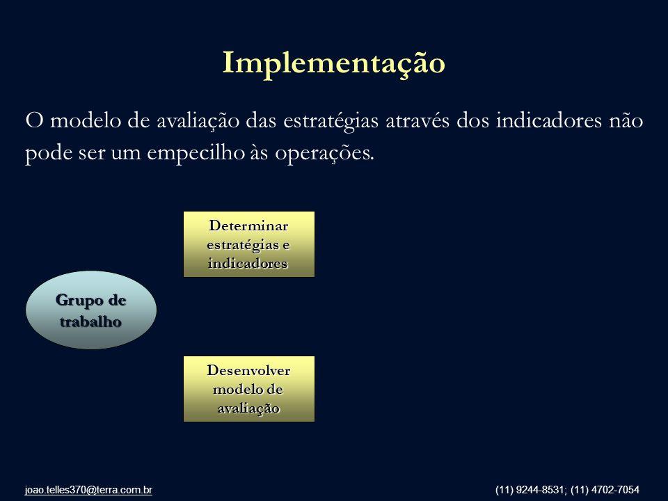 Determinar estratégias e indicadores Desenvolver modelo de avaliação