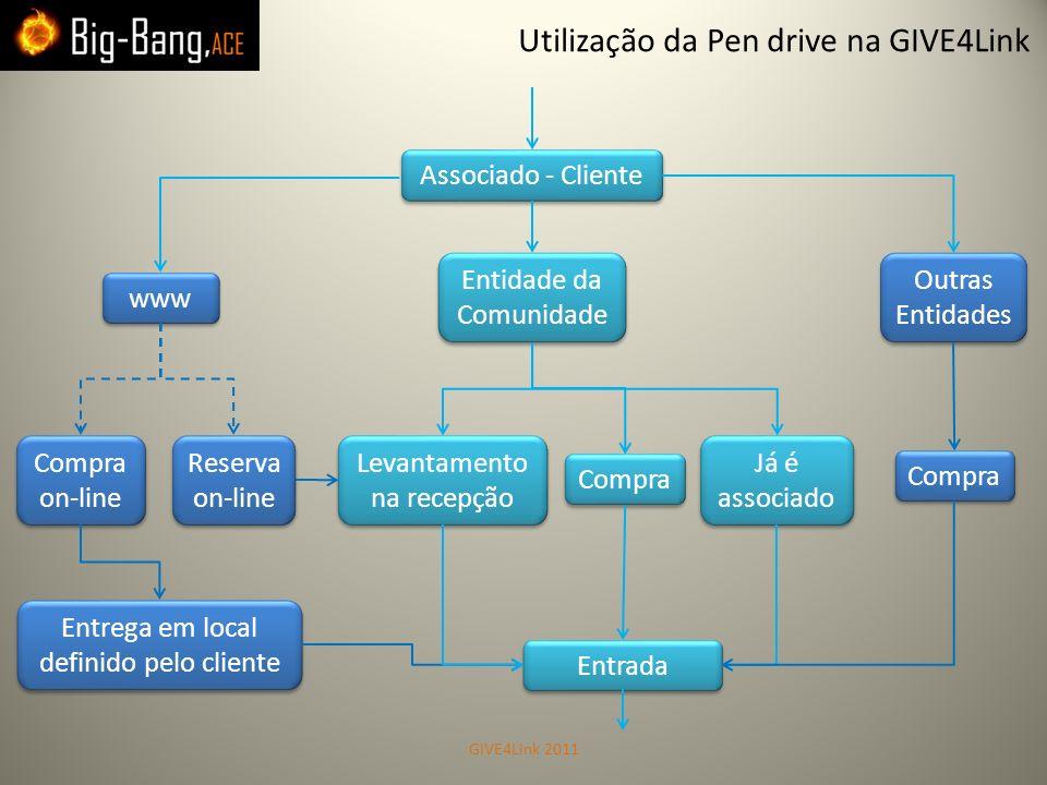 Utilização da Pen drive na GIVE4Link