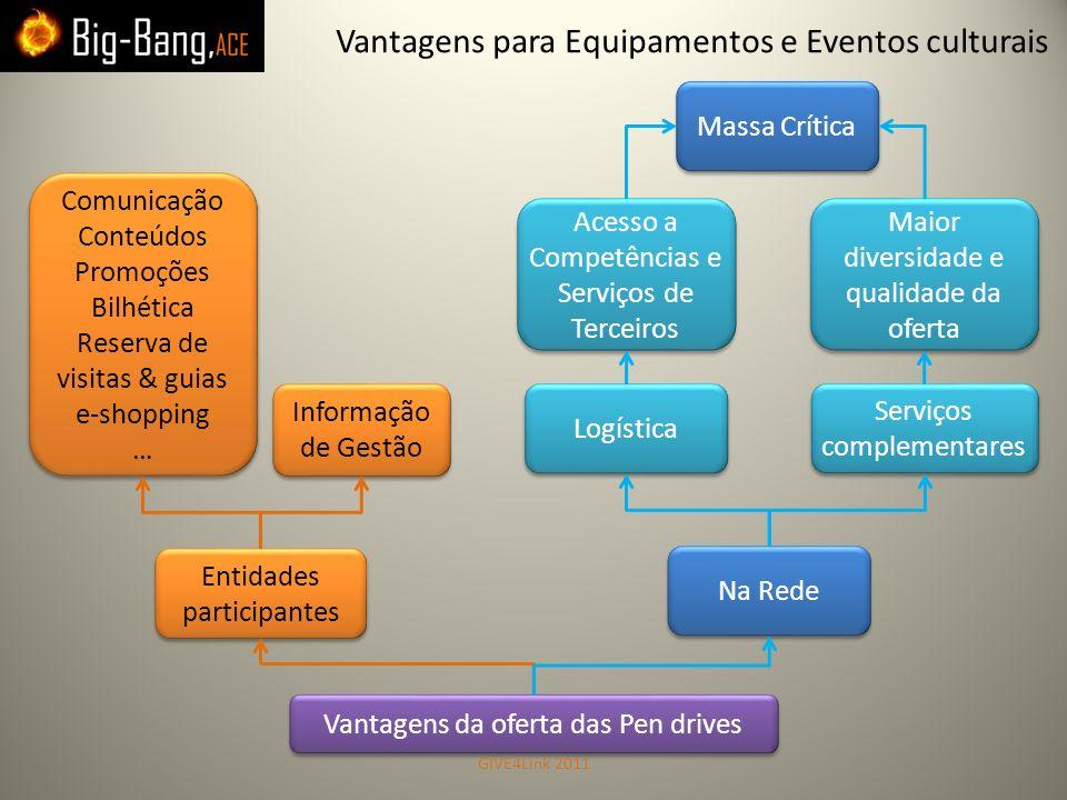 Vantagens para Equipamentos e Eventos culturais