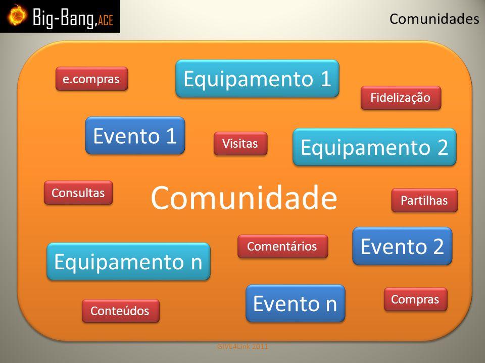 Comunidade Equipamento 1 Evento 1 Equipamento 2 Evento 2 Equipamento n