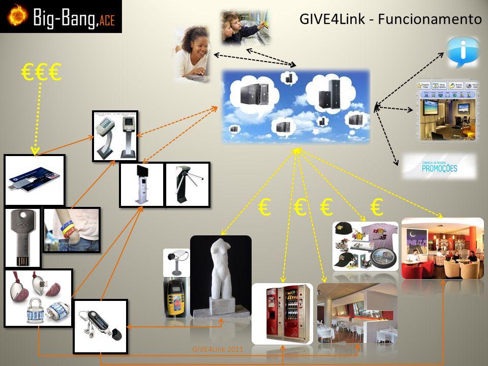 GIVE4Link - Funcionamento