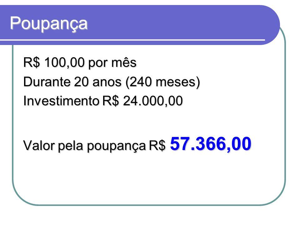 Poupança R$ 100,00 por mês Durante 20 anos (240 meses)