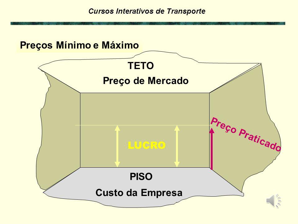Preços Mínimo e Máximo TETO Preço de Mercado Preço Praticado LUCRO PISO Custo da Empresa