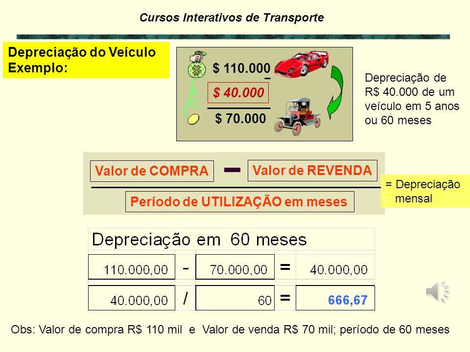 Depreciação do Veículo Exemplo: $ 110.000