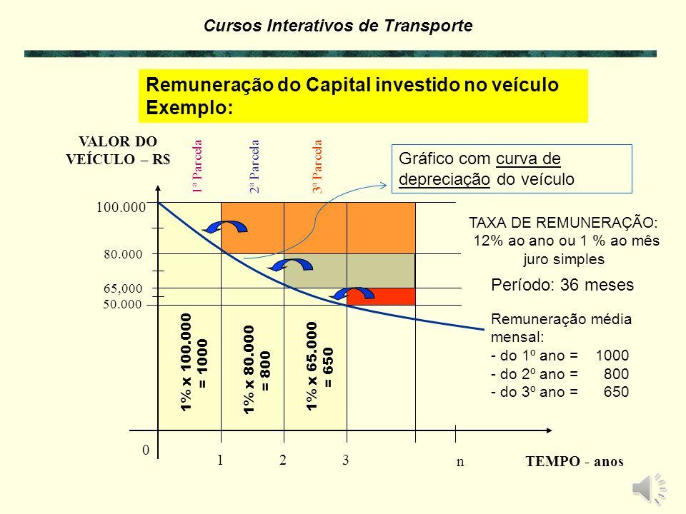Remuneração do Capital investido no veículo Exemplo:
