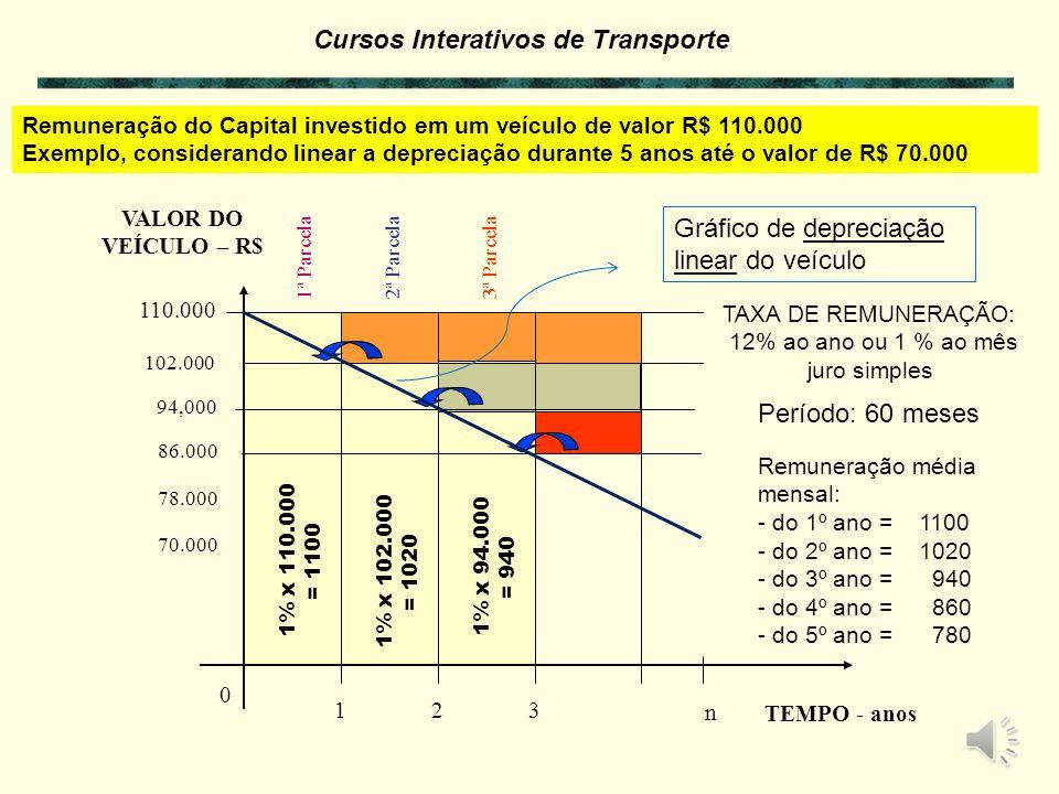 Gráfico de depreciação linear do veículo
