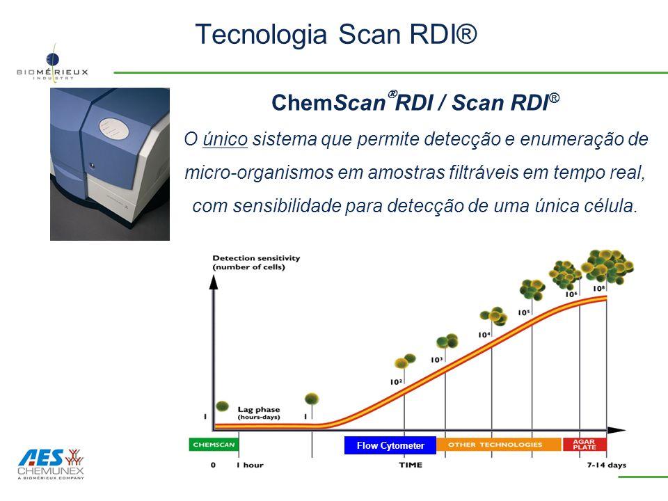 Tecnologia Scan RDI®