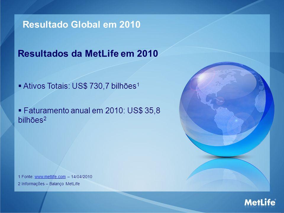 Resultados da MetLife em 2010