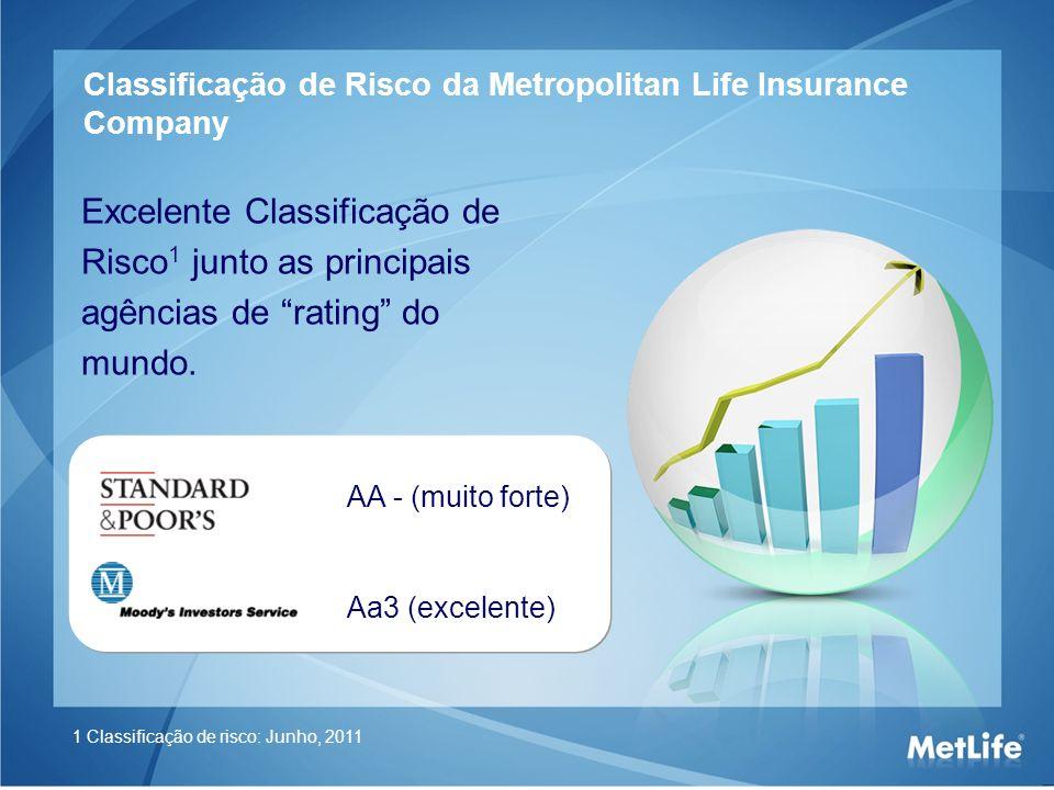 Classificação de Risco da Metropolitan Life Insurance