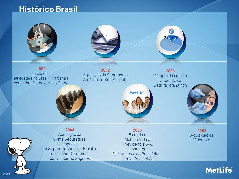 Histórico Brasil 1999 Início das atividades no Brasil - parcerias