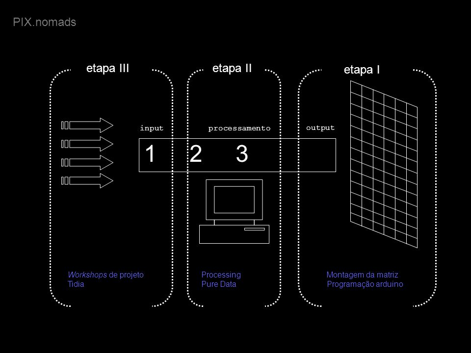 1 2 3 PIX.nomads etapa III etapa II etapa I Workshops de projeto Tidia