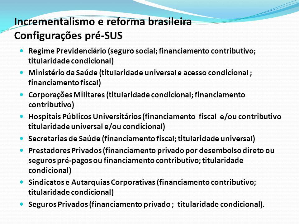 Incrementalismo e reforma brasileira Configurações pré-SUS