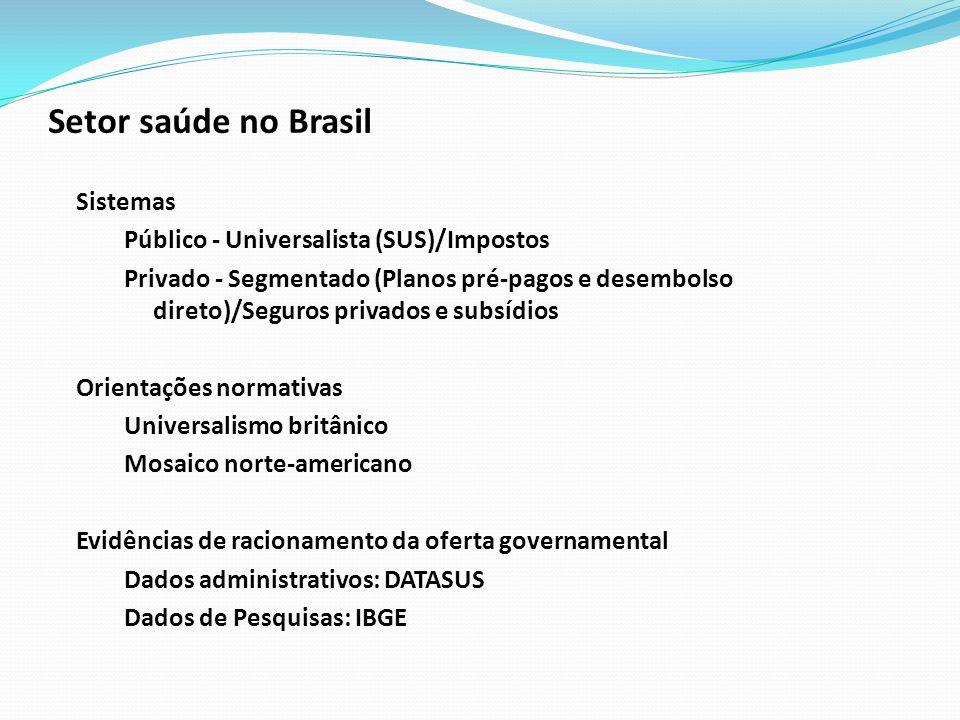 Setor saúde no Brasil