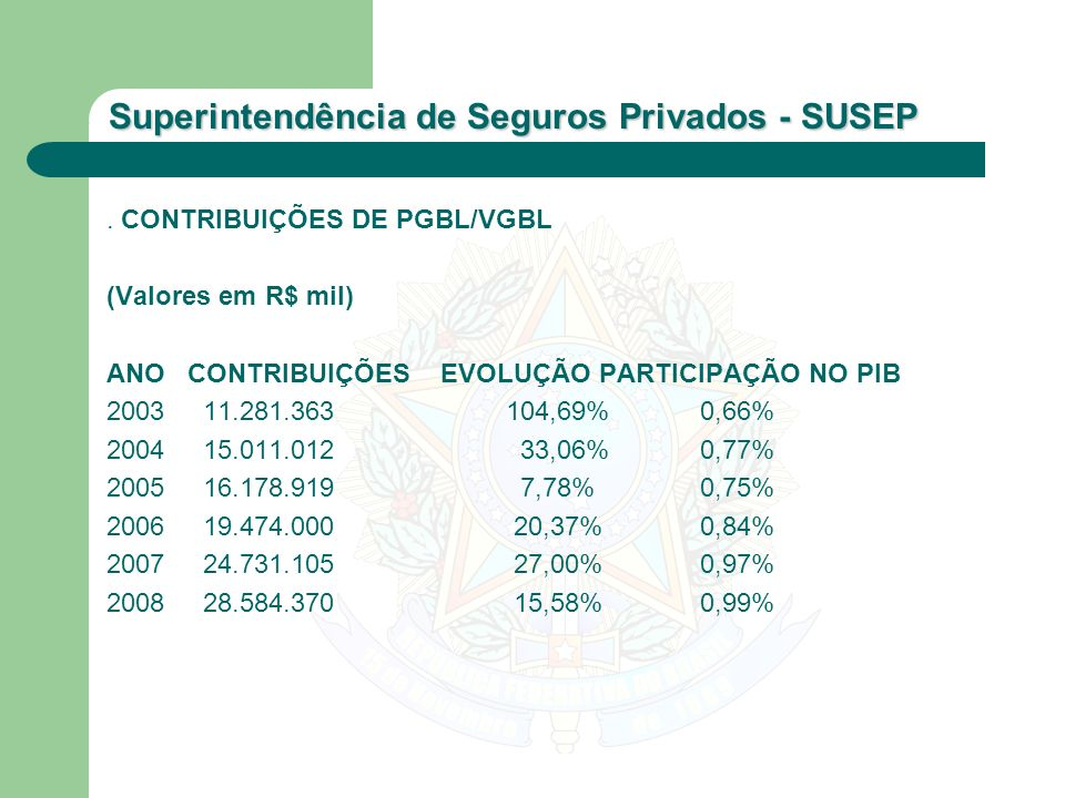 . CONTRIBUIÇÕES DE PGBL/VGBL