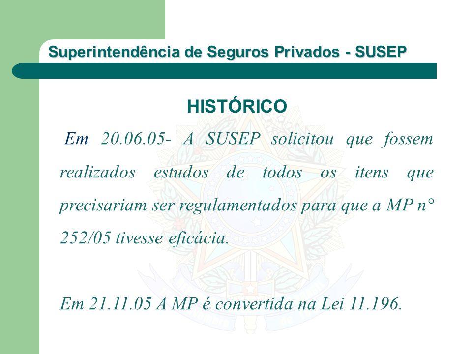 Em 21.11.05 A MP é convertida na Lei 11.196.