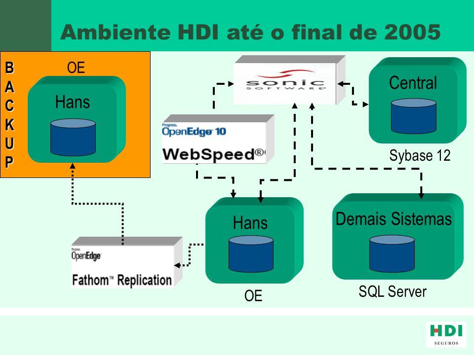Ambiente HDI até o final de 2005