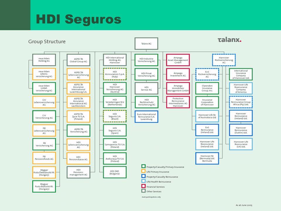 HDI Seguros Talanx (incluído HINT)