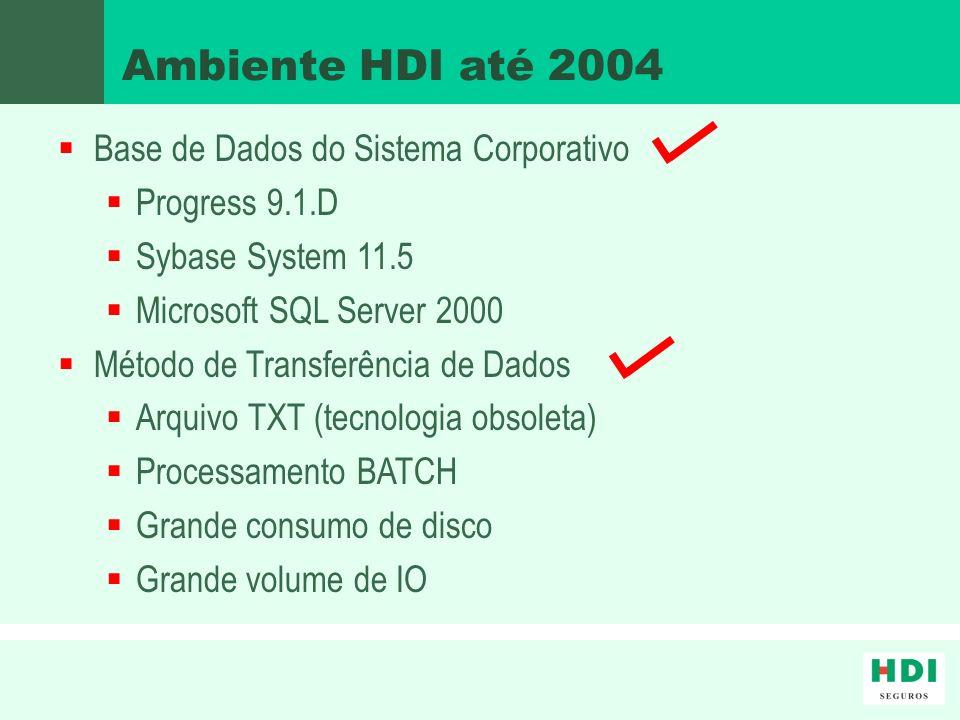 Ambiente HDI até 2004 Base de Dados do Sistema Corporativo