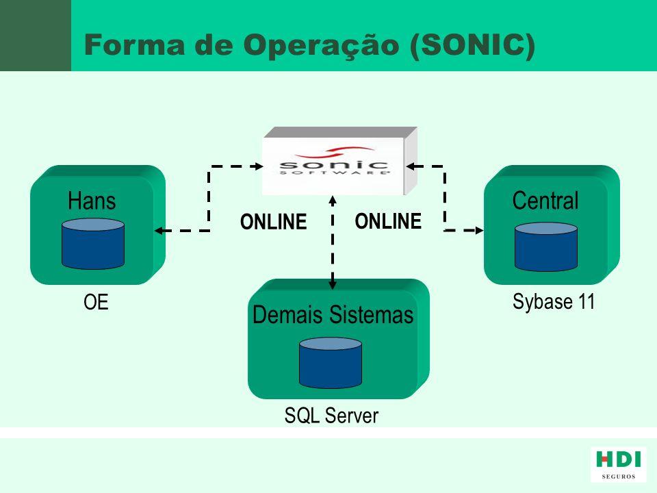 Forma de Operação (SONIC)