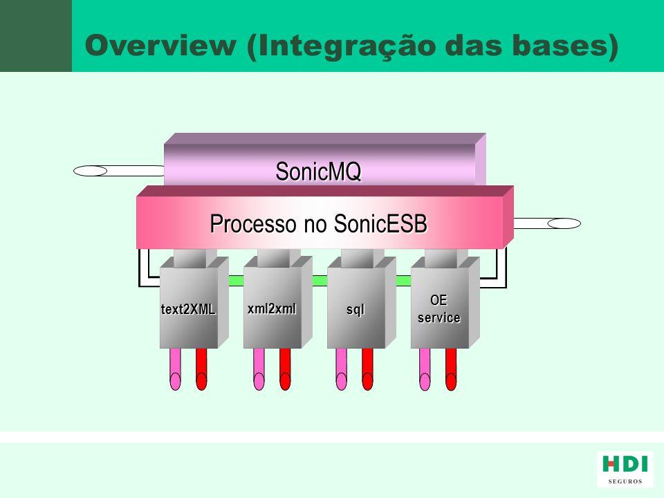 Overview (Integração das bases)