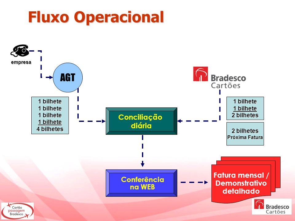 Fluxo Operacional AGT Conciliação diária Fatura mensal / Demonstrativo