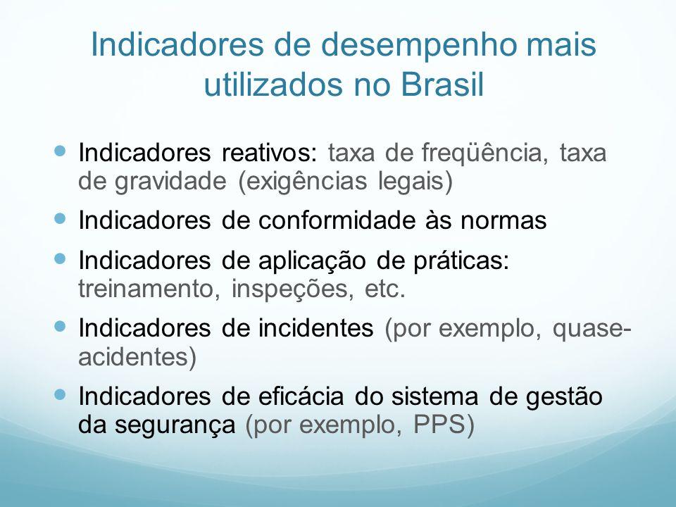 Indicadores de desempenho mais utilizados no Brasil
