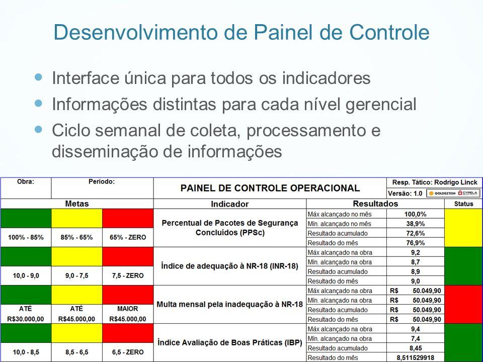 Desenvolvimento de Painel de Controle